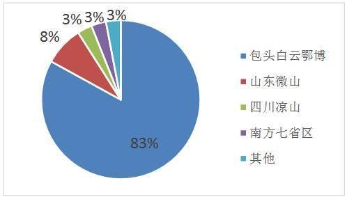 中国稀土分布