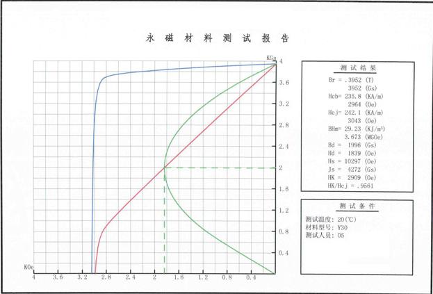 永磁材料Y30测试报告